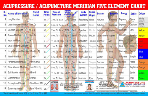 Master Diploma in Acupressure Therapy (M.D.Acu.)